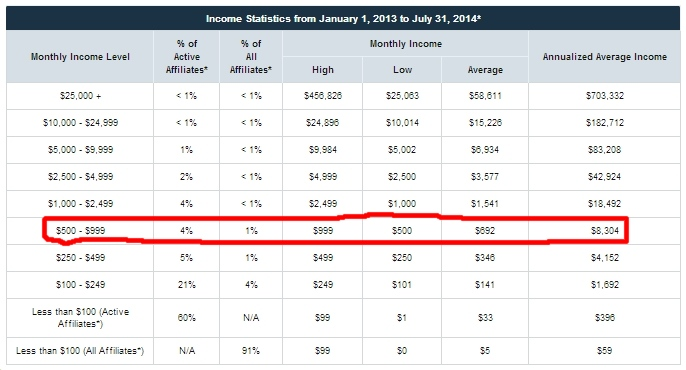 Empower Network Aug 2014 Income Statement showing under 2% of Affiliates make up to $600 per month