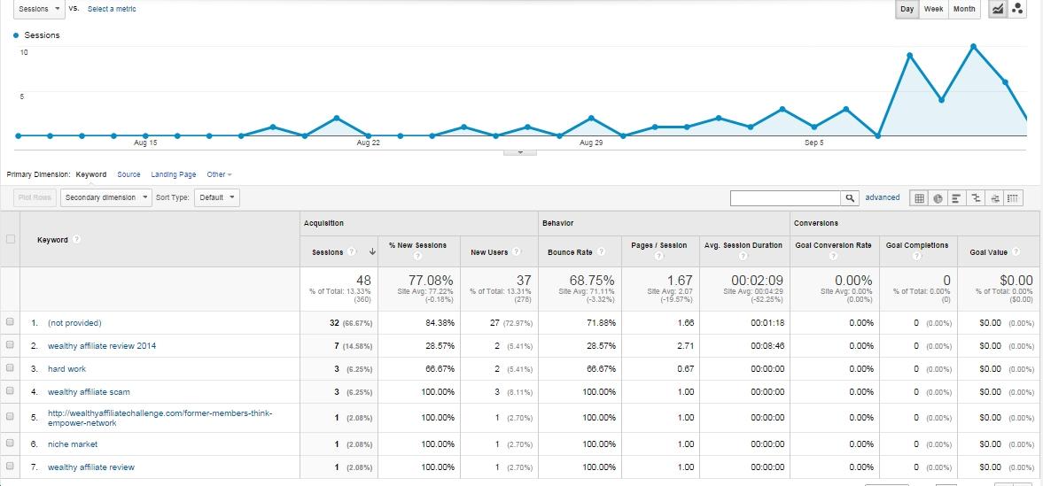 WAC_analytics-keywords-aug-sept