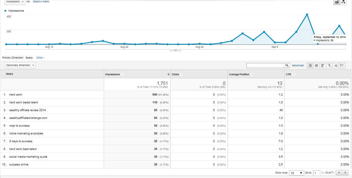 WAC month 2 Google analytics shows that some of my keywords are being shown in search results...