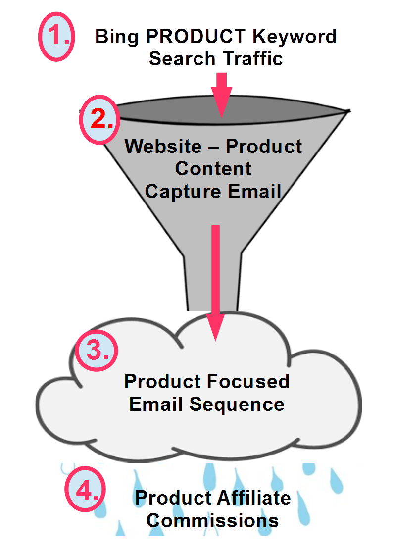 here's what the funnel looks like when product focused